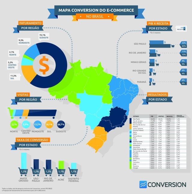 Pesquisa: Mapa do E-commerce no Brasil