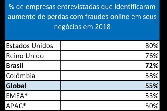 Em 2018, 72% dos negócios online brasileiros admitiram aumento de prejuízos devido ao avanço de fraudes digitais