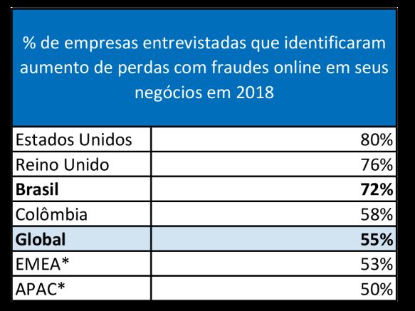 72% ecommerce brasileiro admitiram aumento de fraudes
